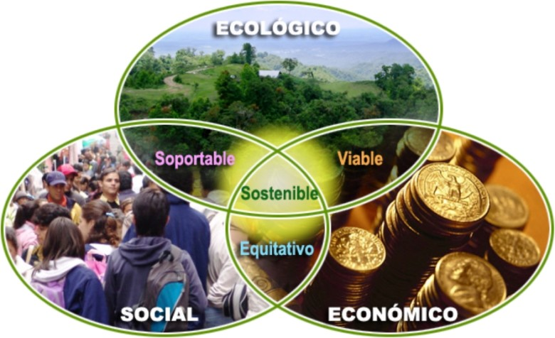 Claves del Desarrollo Sostenible