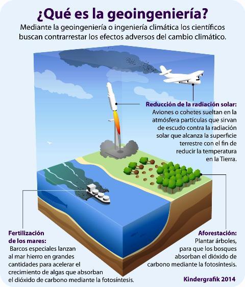 Detalles de algunas propuestas de la Geoingeniería. Foto Kindergrafik 2014