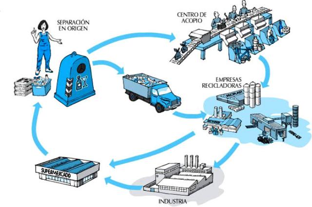 Proceso de reciclaje industrial