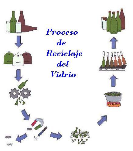 Proceso de reciclaje de vidrio