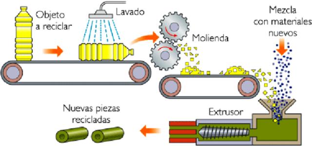 Proceso de reciclajede plástico