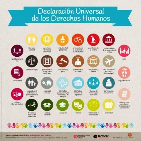 Derechos humanos universales